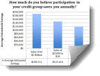 2012 Industry Credit Group Survey, Part 2 - Industry Credit Group Participation Very Highly Valued