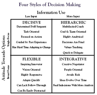 leadership styles and decision making