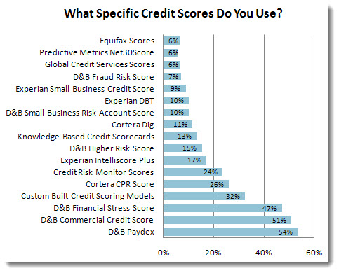 Credit executives sharply divided on credit scoring reheart Image collections